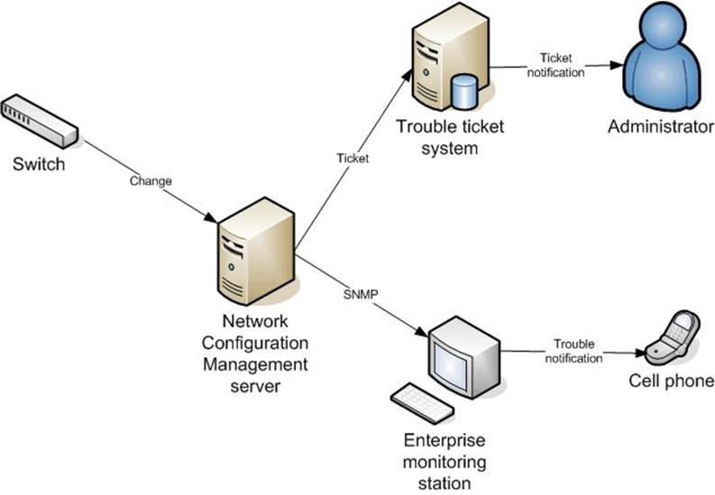 Image result for Network Configuration And Change Management (NCCM)