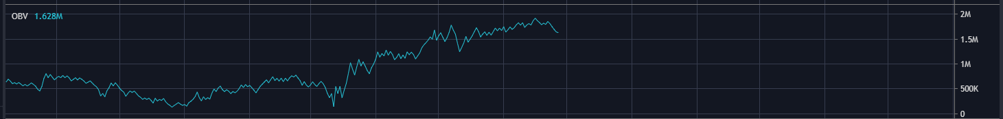 Индикатор OBV On Balance Volume