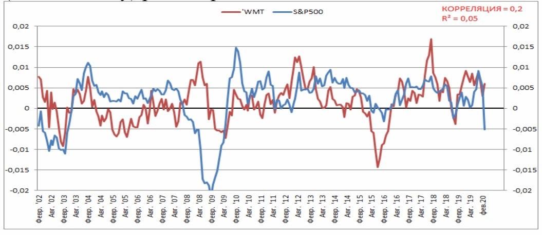 Среднегодовая динамика (от года к году) акций компании Walmart Inc и S&P500