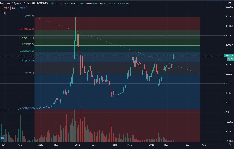 Недельный график биткоин и горизонтальные линии Фибоначчи