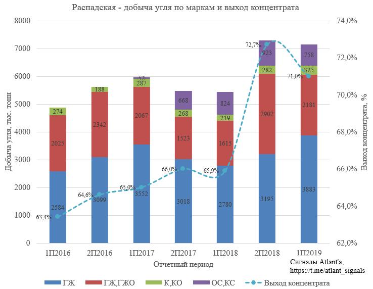 Распадская. Дивиденды. Обзор финансовых показателей по МСФО за 1-ое полугодие 2019 года