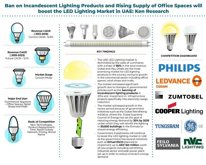 Increasing Trends In The UAE Led Lighting Market Outlook: Ken