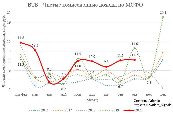 ВТБ. Обзор финансовых показателей по МСФО за октябрь 2020 года