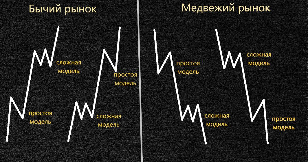Чередования в волновой теории Эллиота
