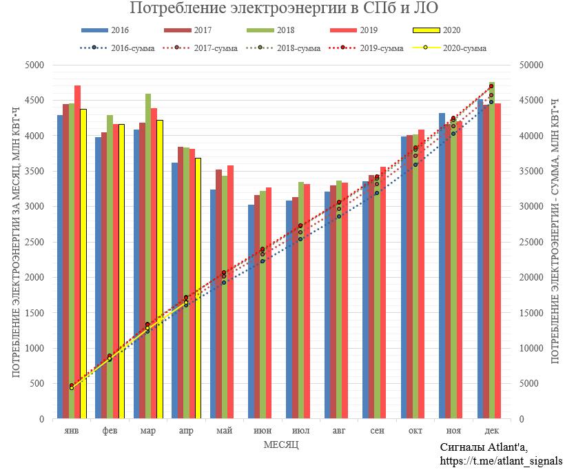 Ленэнерго. Обзор операционных показателей за апрель 2020 года