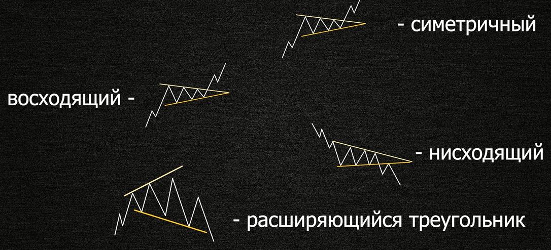 Треугольник фигура технического анализа
