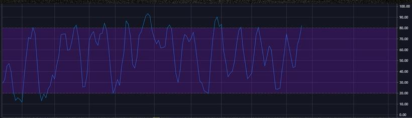 Линия K стохастического индикатора