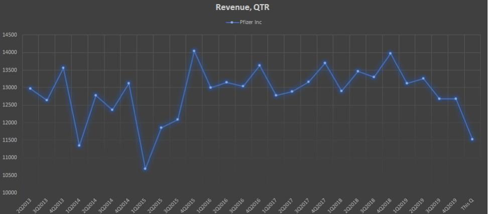 Показатель продаж Revenue, QTR компании Pfizer Inc