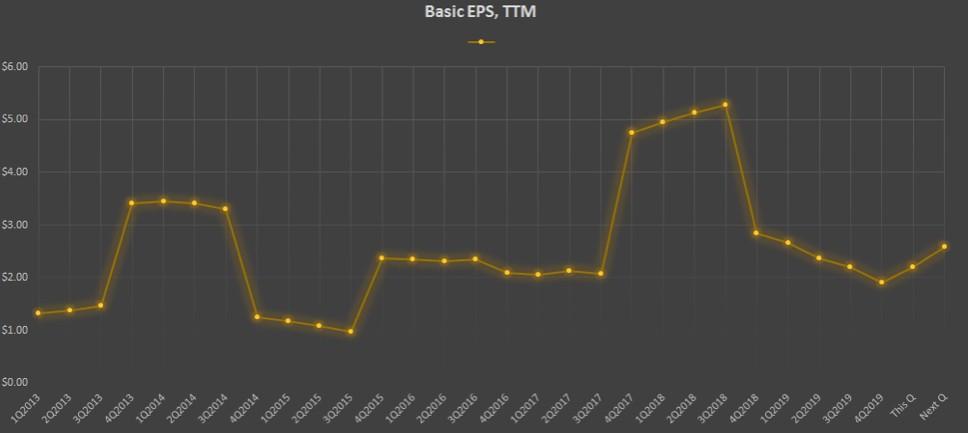 Показатель Basic EPS, TTM компании AT&T Inc
