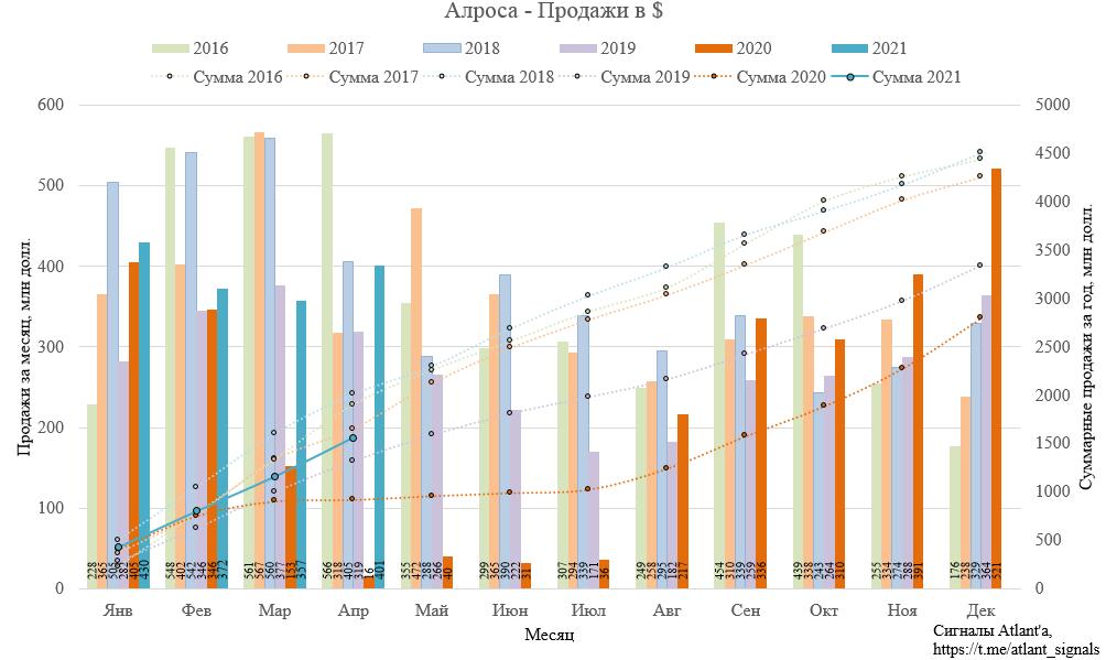 Алроса. Результаты продаж в апреле 2021 года