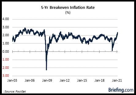 Инфляционные ожидания растут