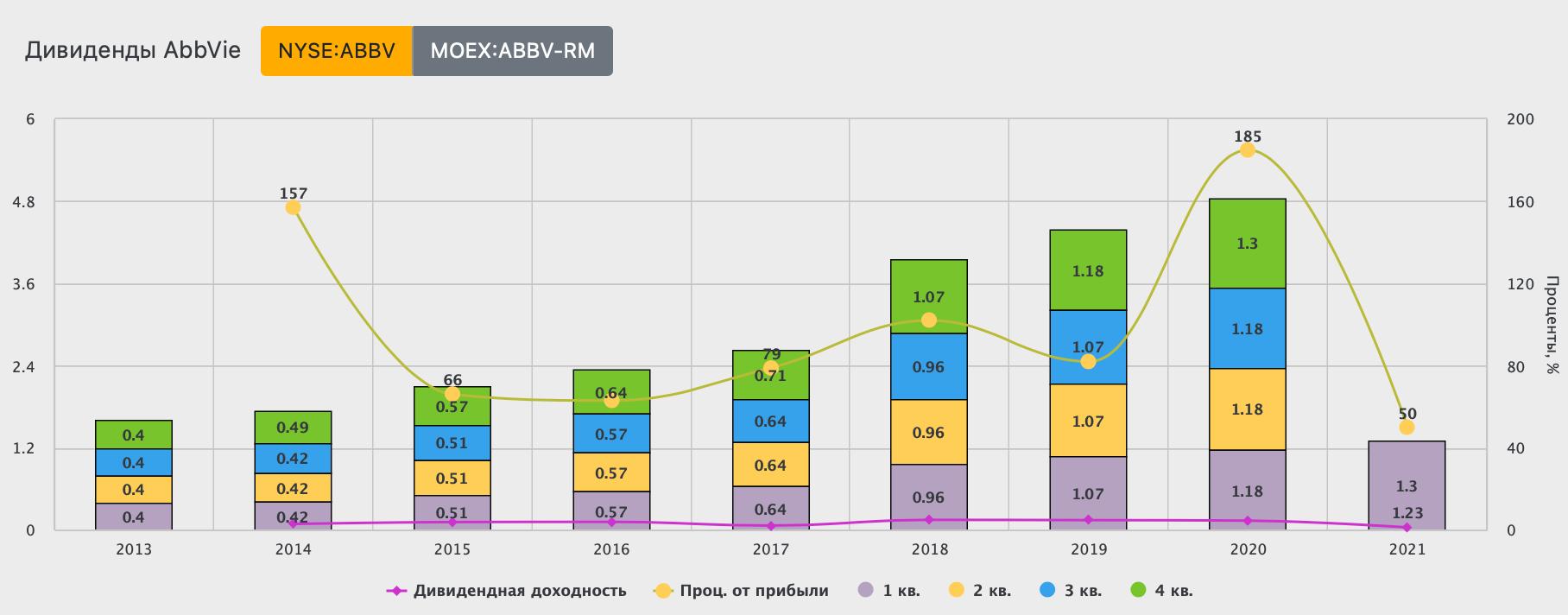 Экспресс разбор компаний США: Abbvie (ABBV)