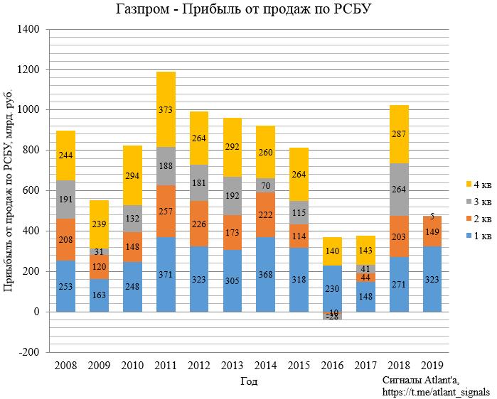 Газпром. Обзор финансовых показателей за 3-ий квартал 2019 года. Прибыль сдувается