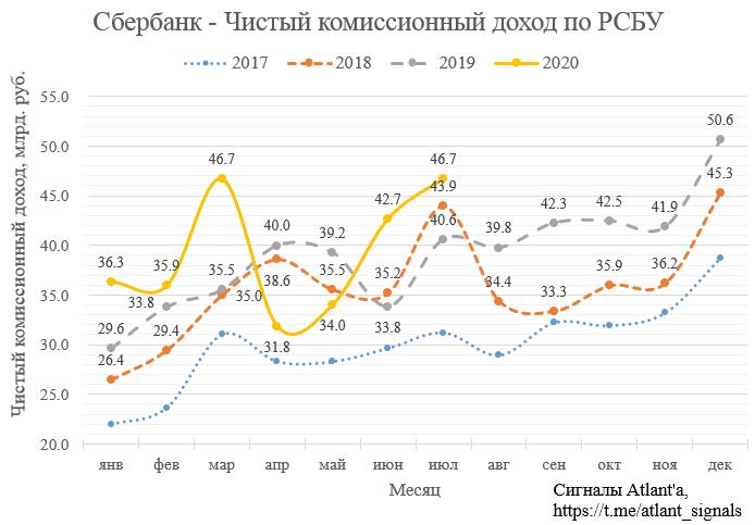 Сбербанк. Обзор финансовых показателей по РСБУ за июль 2020 года
