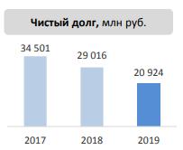 Ленэнерго. Обзор финансовых показателей за 4-й квартал 2019 года