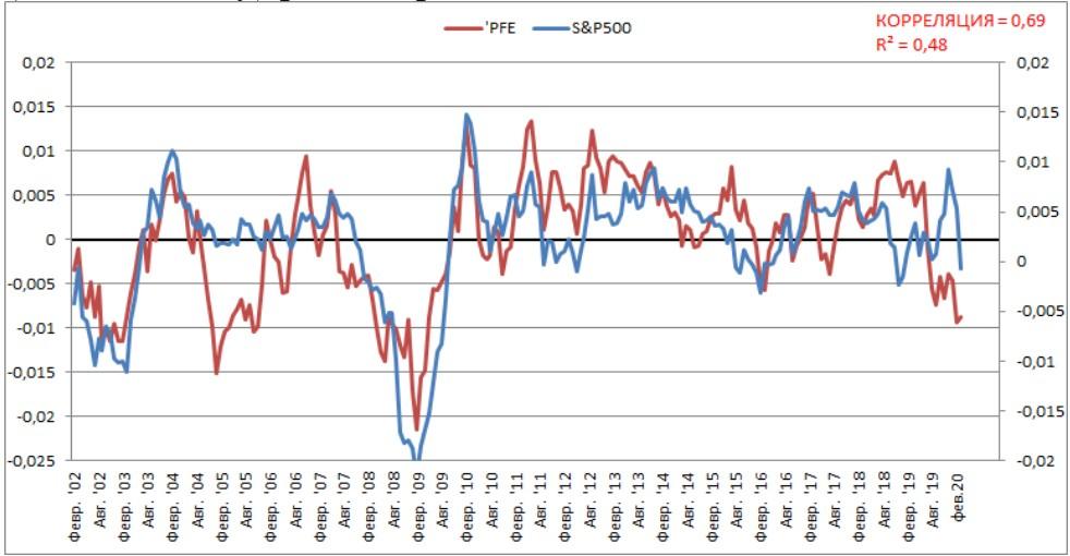 Динамическая связь акций PFE c S&P500