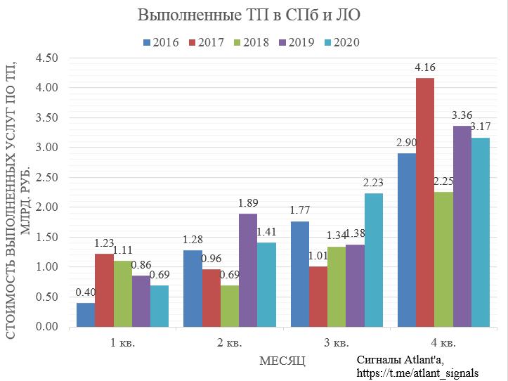 Ленэнерго. Обзор операционных показателей за декабрь 2020 года. Прогноз финансовых показателей за 4-й квартал и дивиденд за 2020 год