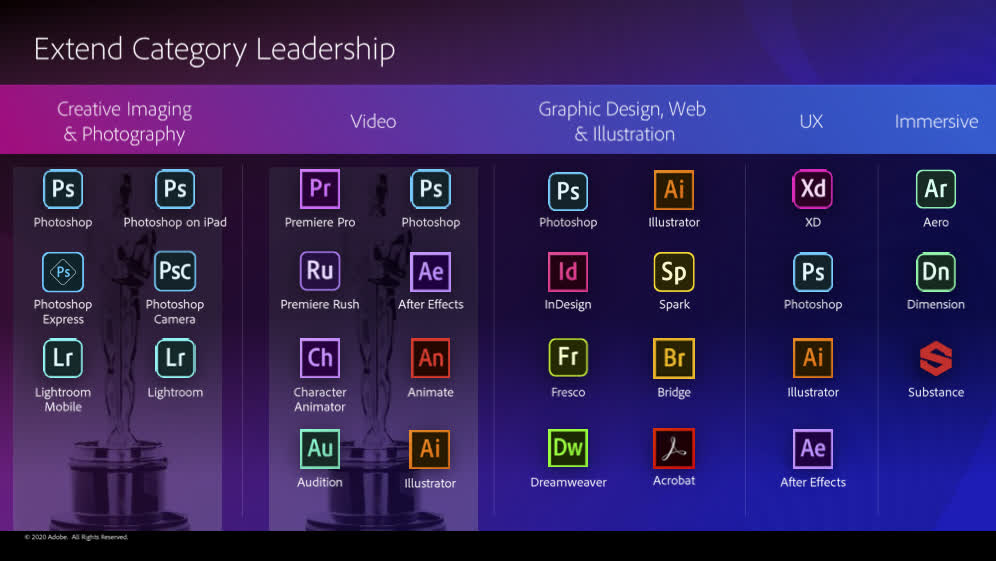 Adobe Inc - Обзор компании - $ADBE