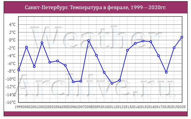 Ленэнерго. Обзор операционных показателей за февраль 2020 года