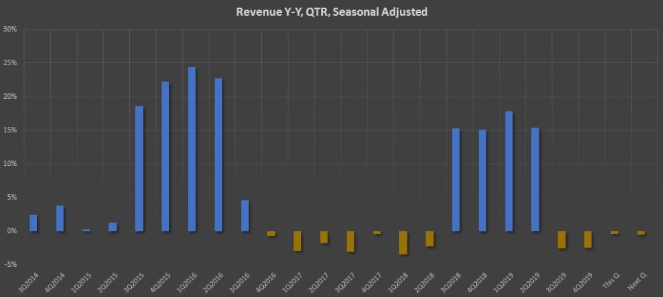 Показатель Revenue Y-Y, QTR, Seasonal Adjusted компании AT&T Inc
