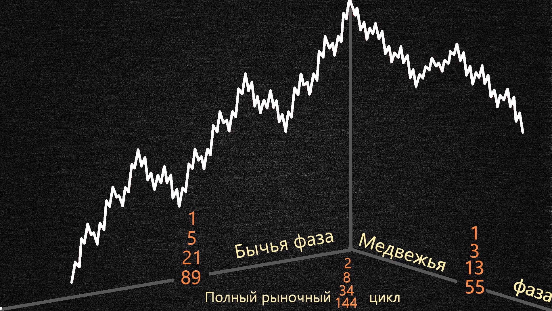 Полный цикл разбитый на 144 волны согласно теории Эллиота