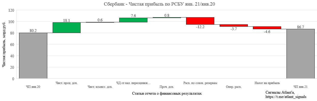 Сбербанк. Обзор финансовых показателей по РСБУ за январь 2021 года