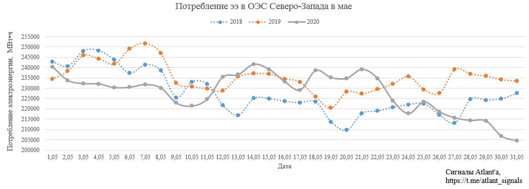 Ленэнерго. Обзор операционных показателей за май 2020 года