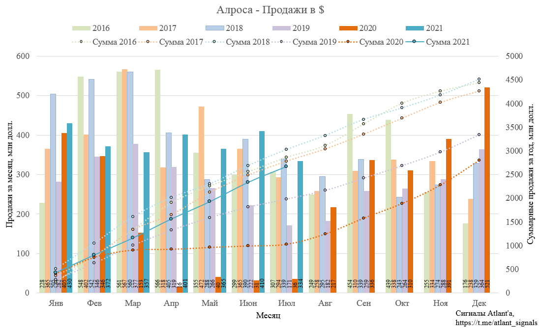 Алроса. Результаты продаж в июле 2021 года