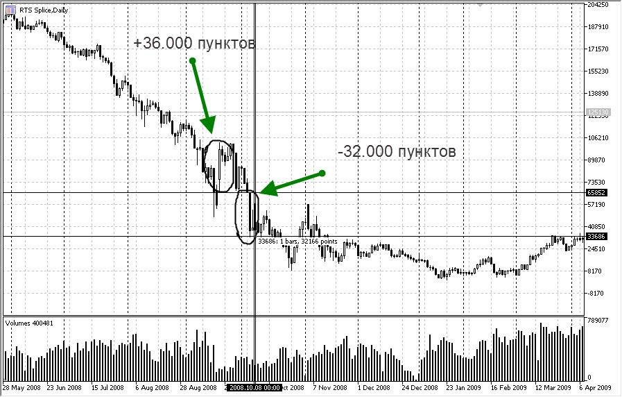 Что такое индекс РТС и фьючерс РТС на срочном рынке?