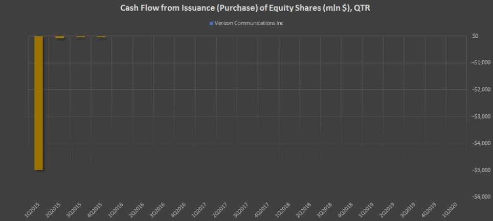 Показатель Cash Flow from Issuance (Purchase) of Equity Shares (mln $), QTR компании Verizon Communications Inc