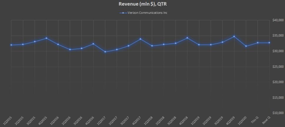 Показатель Revenue (mln $), QTR компании Verizon Communications Inc