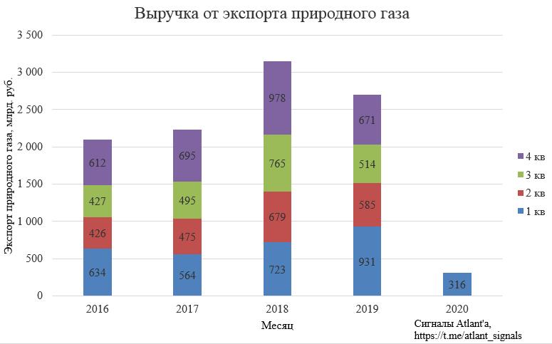 Экспорт природного газа из России в феврале 2020 года. Наполненность подземных газовых хранилищ в странах ЕС