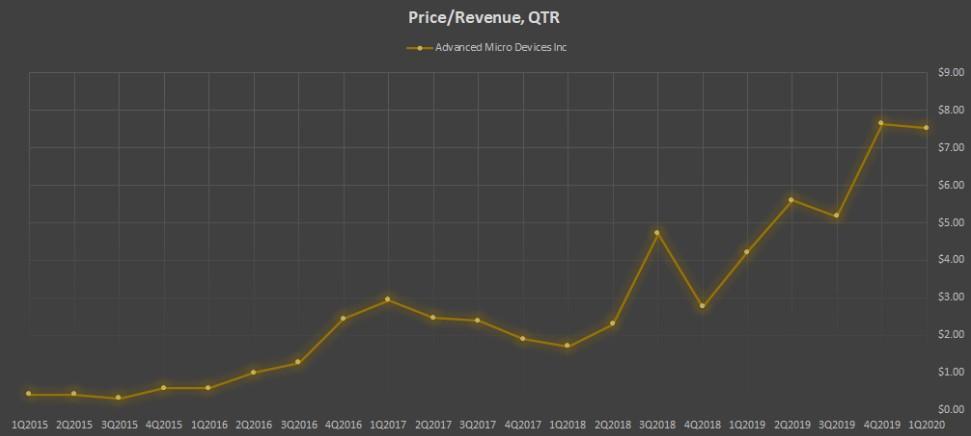 Показатель Price/Revenue, QTR компании AMD
