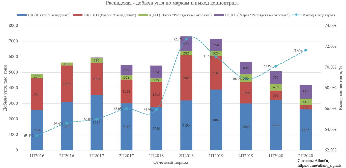 Распадская. Обзор финансовых показателей по МСФО за 2-е полугодие 2020 года. Дивиденды