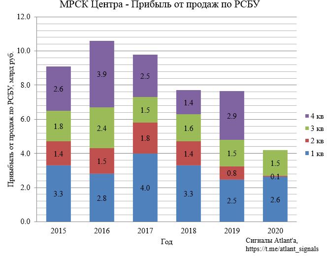 """ДЗО ПАО """"Россети""""- МРСК и ФСК. Итоги 3-го квартала 2020 года. Бизнес-план компаний на 2020 год"""