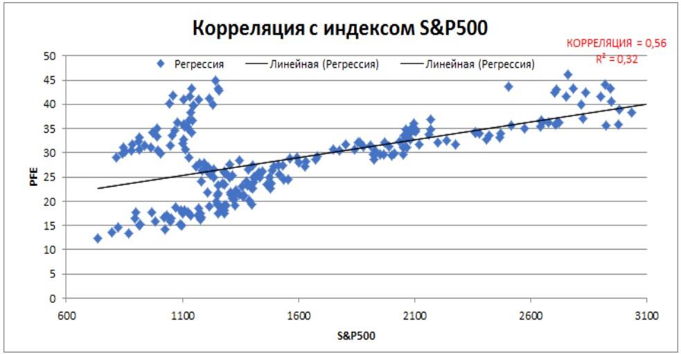 Корреляция PFE с индексом S&P500