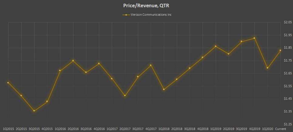 Показатель Price/Revenue, QTR компании Verizon Communications Inc