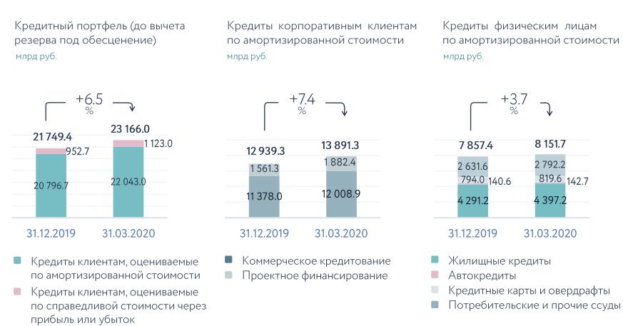 Сбербанк. Обзор финансовых показателей по МСФО за 1-й квартал 2020 года
