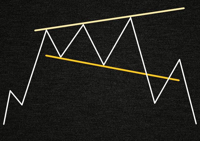 Фигура технического анализа расширяющийся треугольник