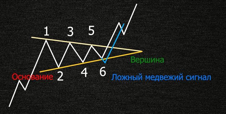Ложные сигналы фигуры симметричный треугольник
