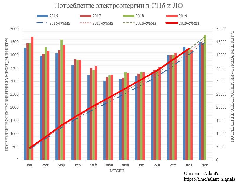 Ленэнерго. Обзор операционных показателей за ноябрь 2019 года и немного про дивиденды МРСК