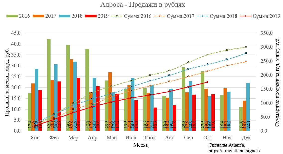 Алроса. Обзор финансовых показателей за 3-ий квартал 2019 года. Результаты продаж в октябре