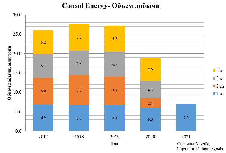 CONSOL Energy (CEIX). Отчет за 1-й квартал 2021 года. Собственный морской терминал дает большие преимущества на данном этапе цикла