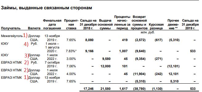 Распадская - дешево и сердито. Обзор финансовых показателей по МСФО за 2-ое полугодие 2019 года. Дивиденды