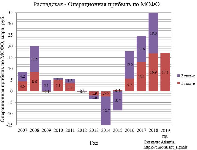 Распадская. Обзор операционных показателей за 2-ой квартал 2019 года. Прогноз финансовых показателей за 1-ое полугодие