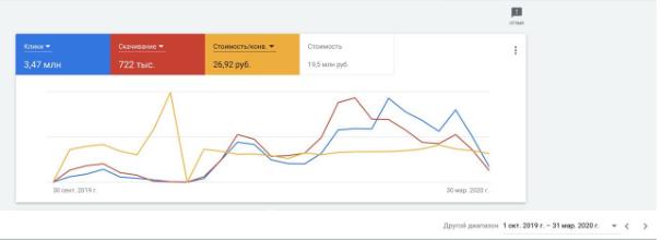 Скриншот затрат с кампании 2