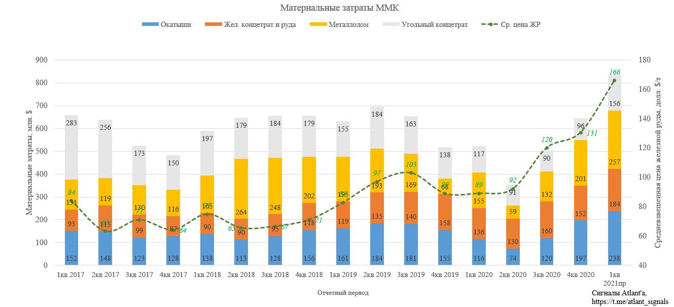 ММК. Обзор операционных показателей за 1-й квартал 2021 года. Прогноз дивидендов и финансовых показателей