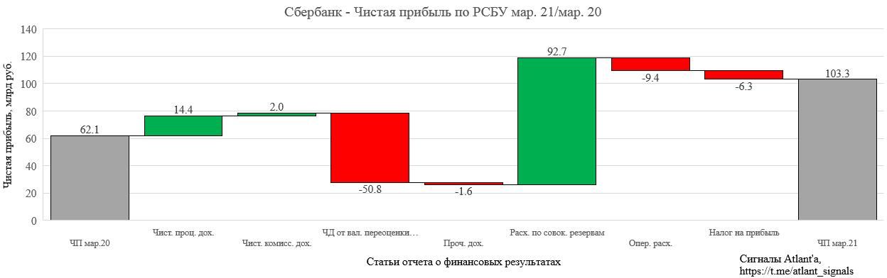 Сбербанк. Обзор финансовых показателей по РСБУ за март 2021 года