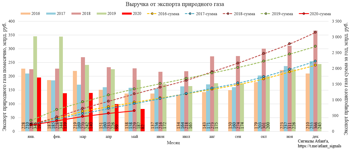 Газпром. Экспорт природного газа из России в мае 2020 года