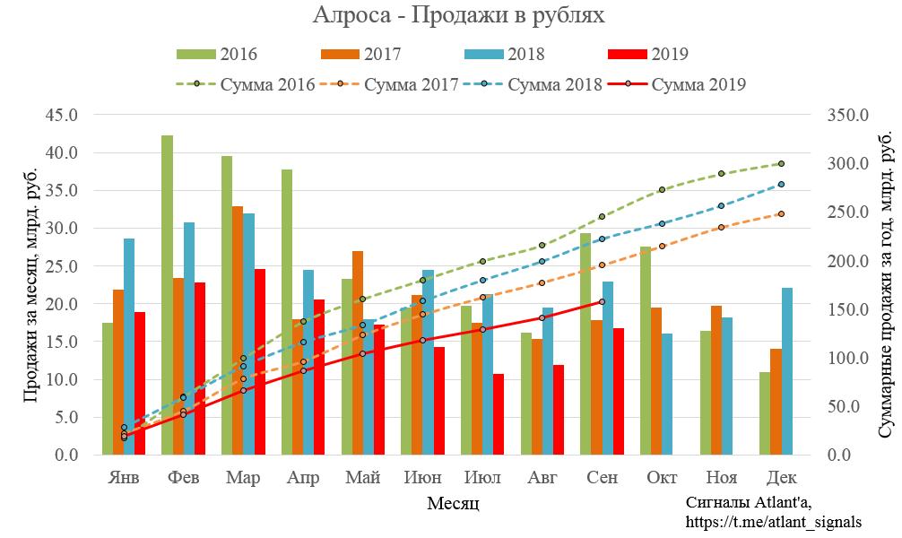 Алроса. Результаты продаж в сентябре и 3-ем квартале 2019 года. Прогноз финансовых показателей